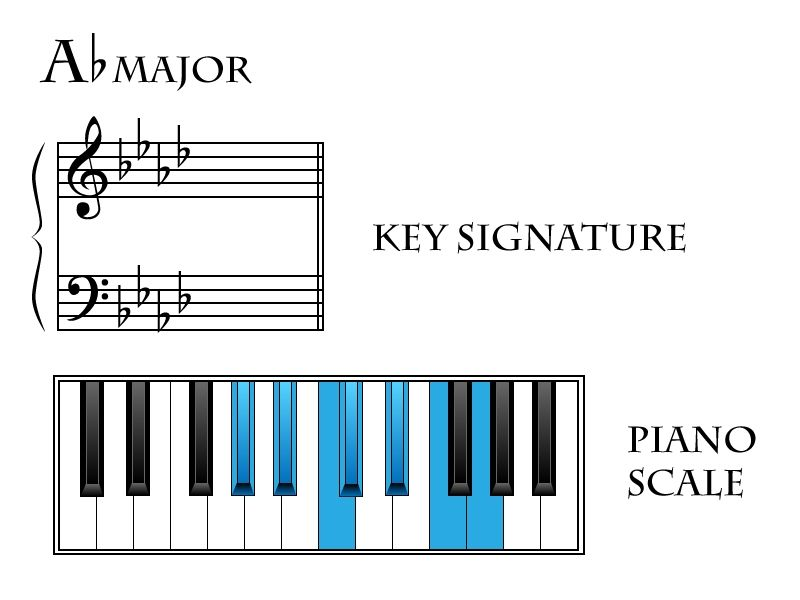 Image Result For Key In Music Theory