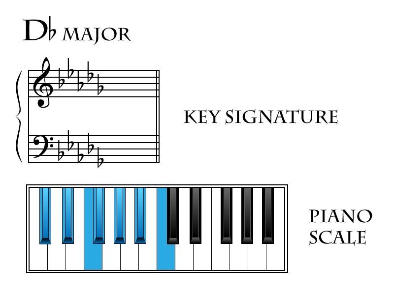 Image Result For Music Theory Chords In A Key