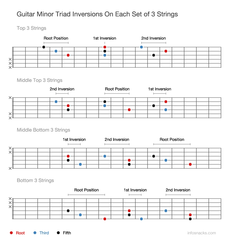 Guitar Minor Triad Inversions